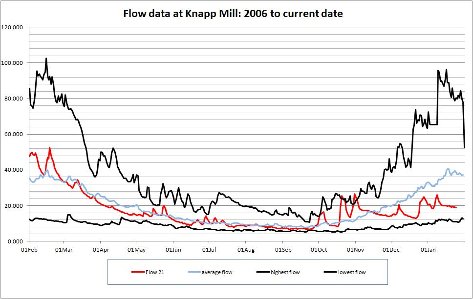 Mean Daily Flows at Knapp Mill compared with previous 3 years
